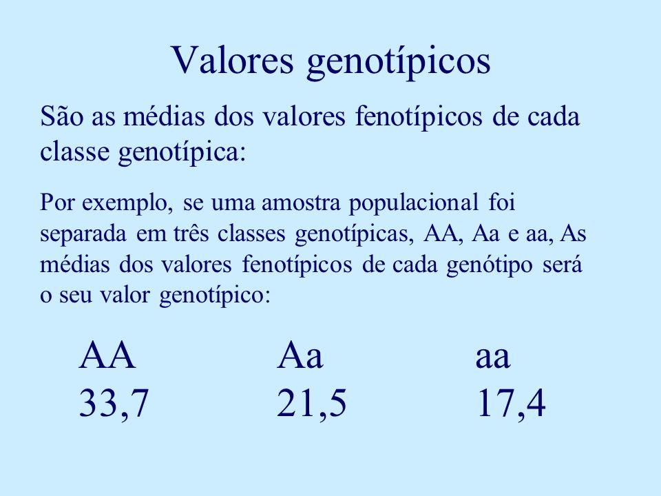 Valores genotípicos AA Aa aa 33,7 21,5 17,4