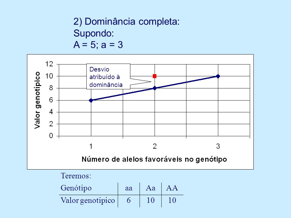 2) Dominância completa: Supondo: A = 5; a = 3