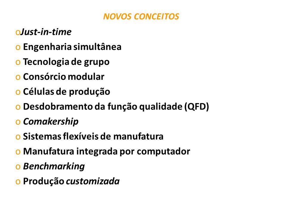 Engenharia simultânea Tecnologia de grupo Consórcio modular