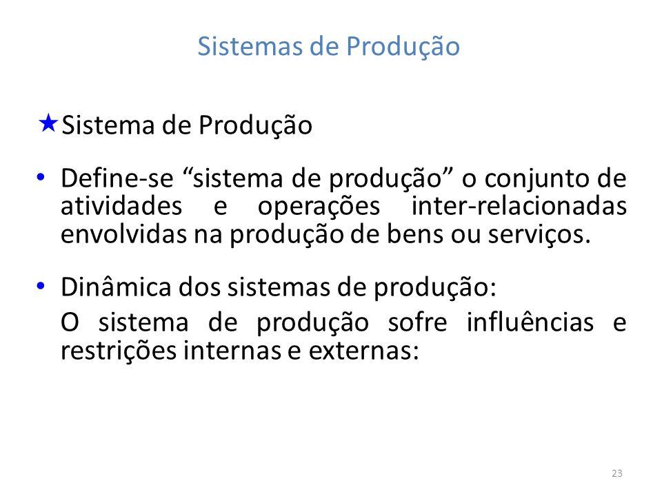 Sistemas de Produção Sistema de Produção.