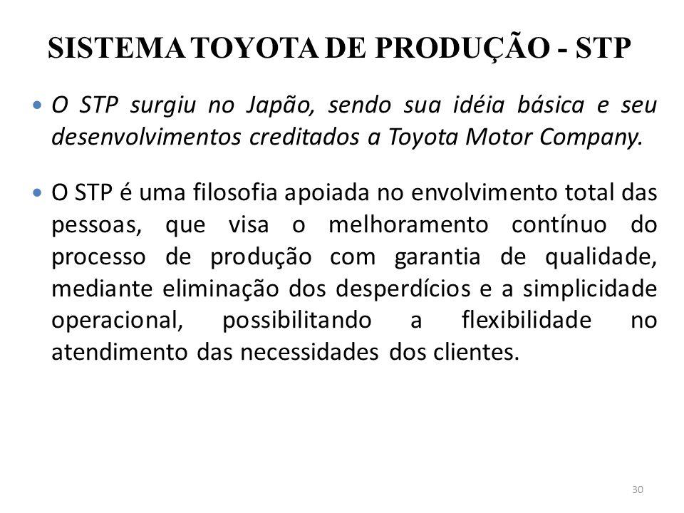 SISTEMA TOYOTA DE PRODUÇÃO - STP
