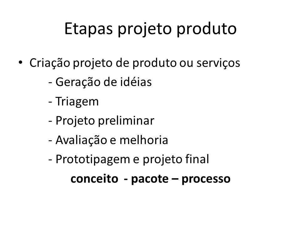 Etapas projeto produto
