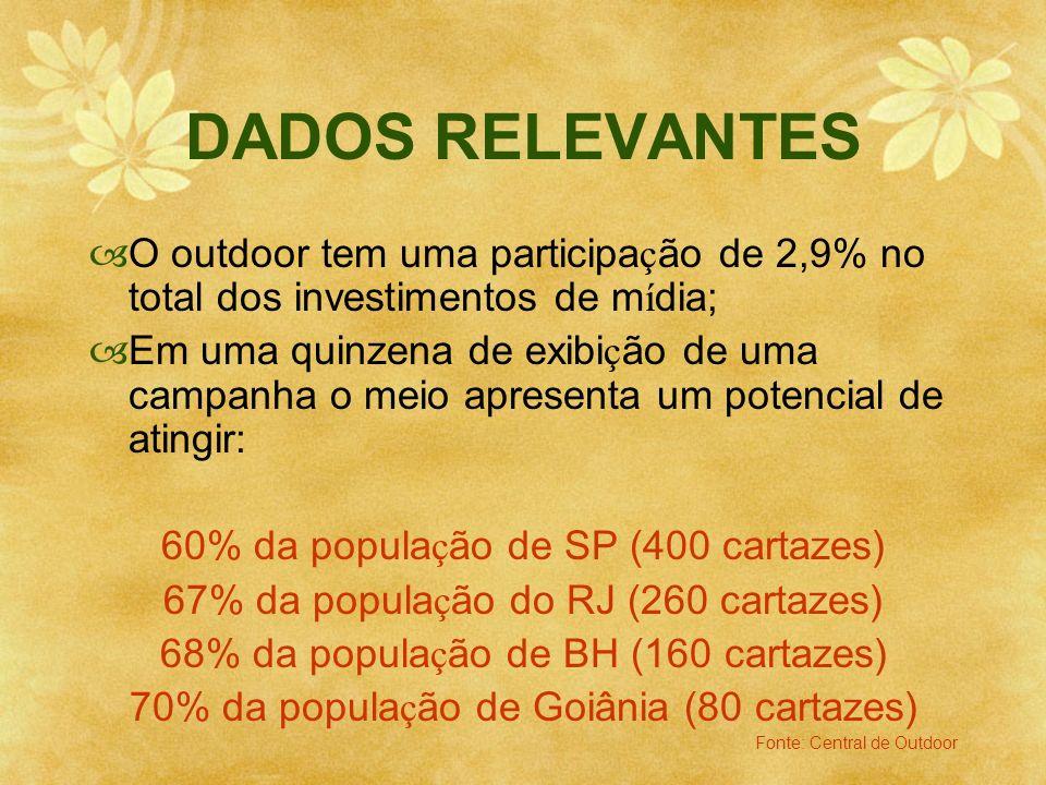 DADOS RELEVANTESO outdoor tem uma participação de 2,9% no total dos investimentos de mídia;