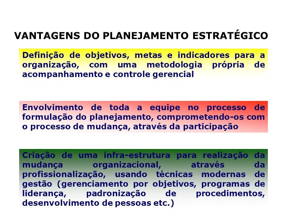 VANTAGENS DO PLANEJAMENTO ESTRATÉGICO
