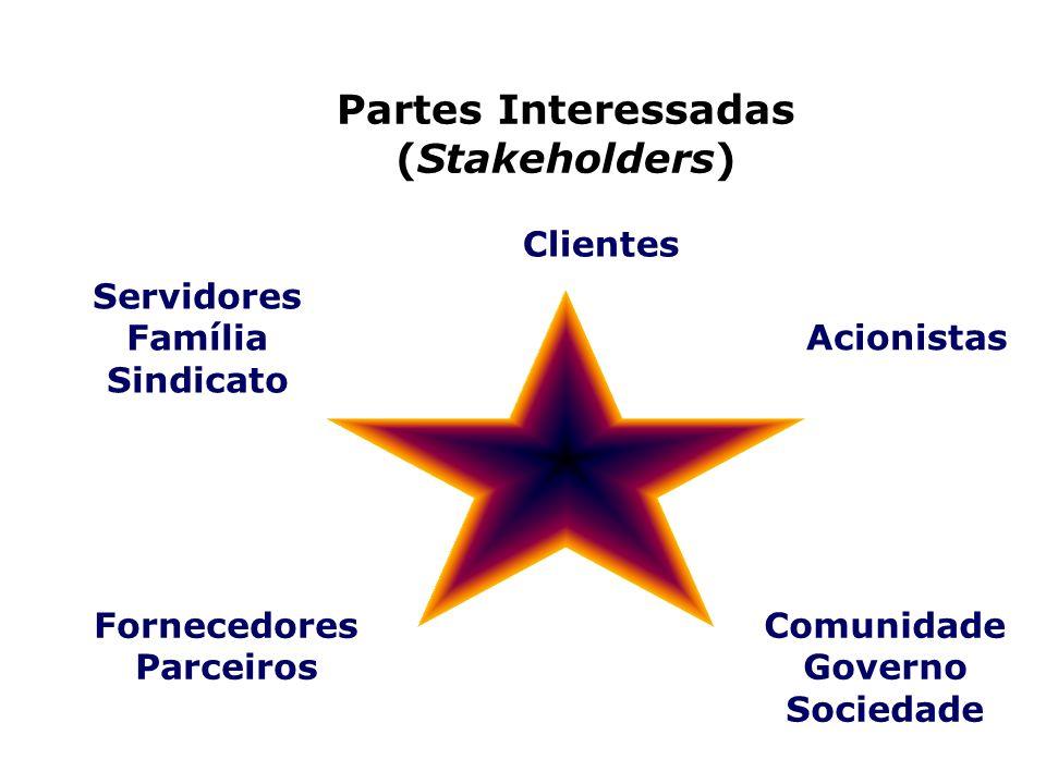 Partes Interessadas (Stakeholders)
