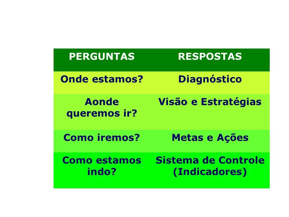 Sistema de Controle (Indicadores)