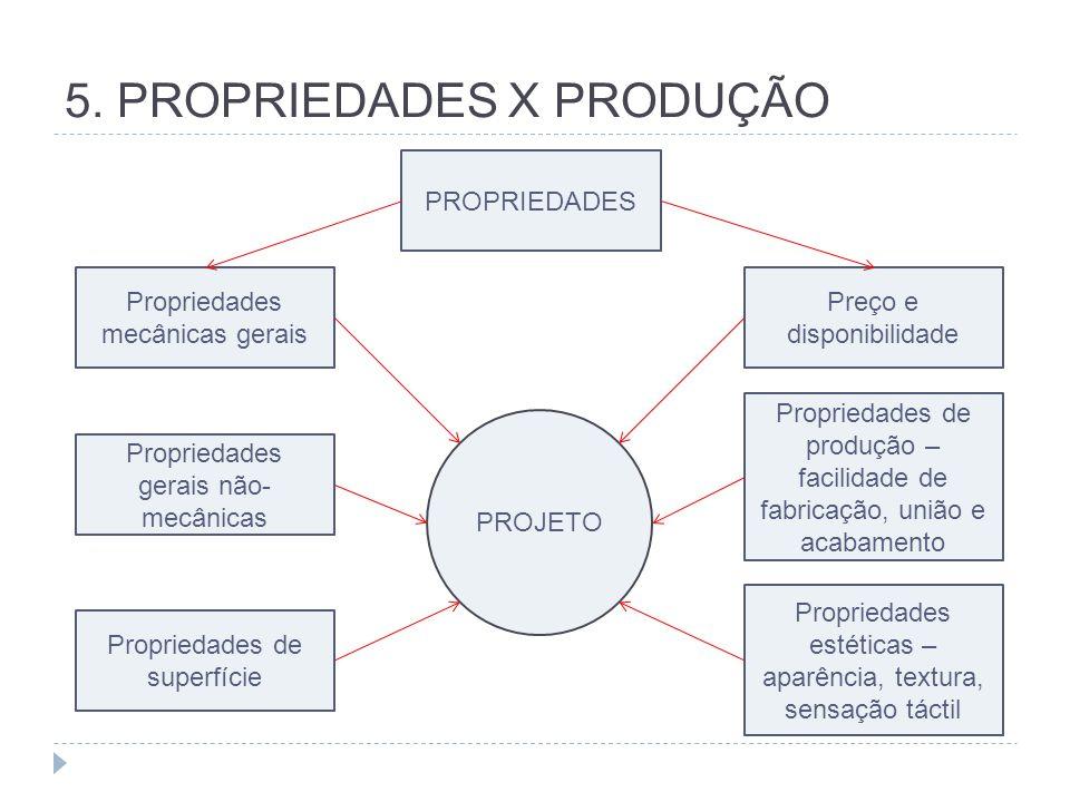 5. PROPRIEDADES X PRODUÇÃO