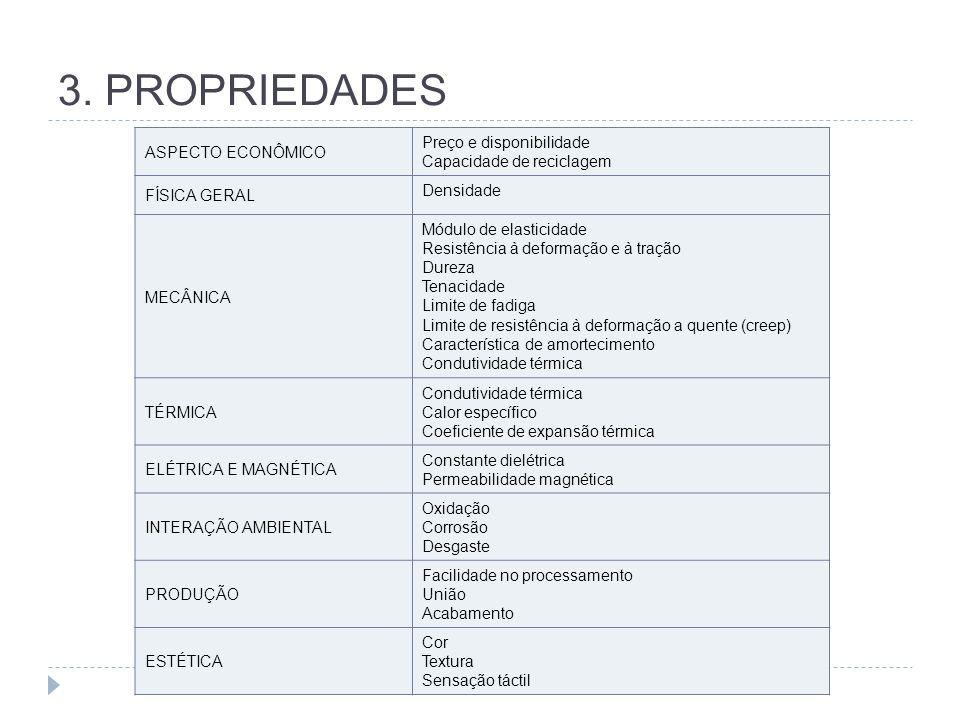 3. PROPRIEDADES ASPECTO ECONÔMICO Preço e disponibilidade