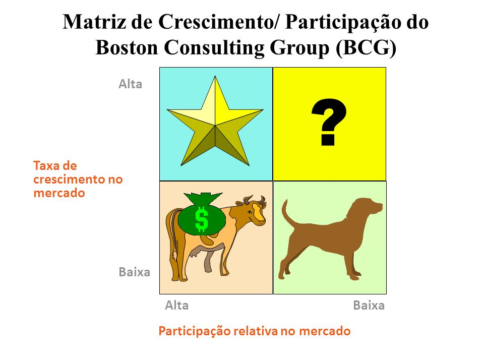 Matriz de Crescimento/ Participação do Boston Consulting Group (BCG)