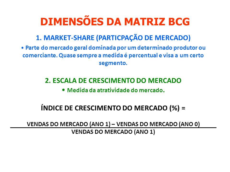 DIMENSÕES DA MATRIZ BCG
