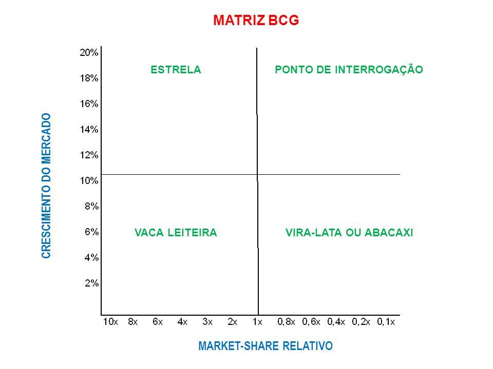 MATRIZ BCG CRESCIMENTO DO MERCADO MARKET-SHARE RELATIVO ESTRELA