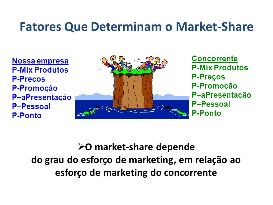 Fatores Que Determinam o Market-Share