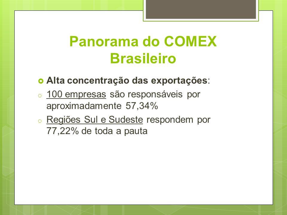 Panorama do COMEX Brasileiro