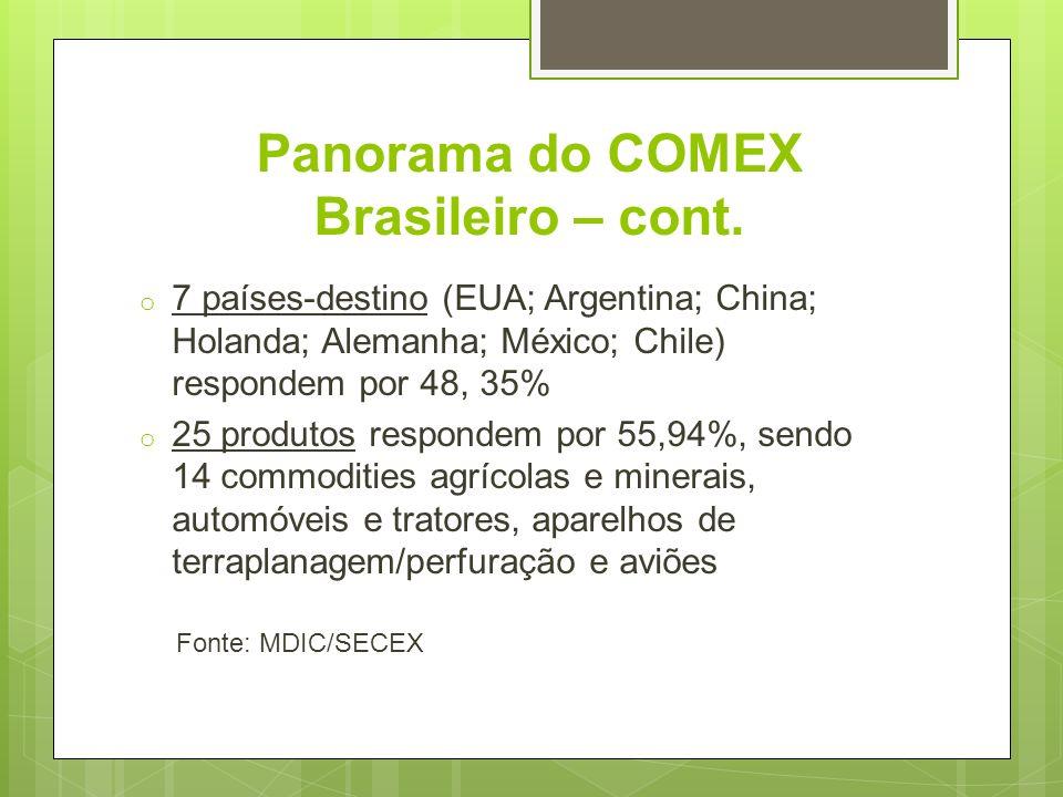 Panorama do COMEX Brasileiro – cont.