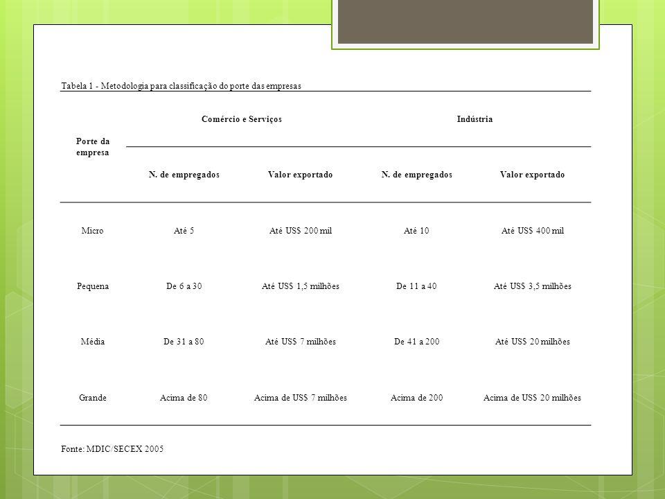 Tabela 1 - Metodologia para classificação do porte das empresas