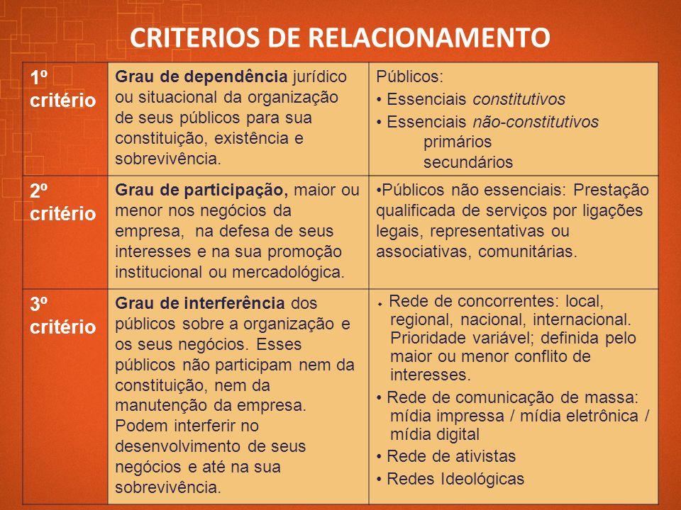 CRITERIOS DE RELACIONAMENTO