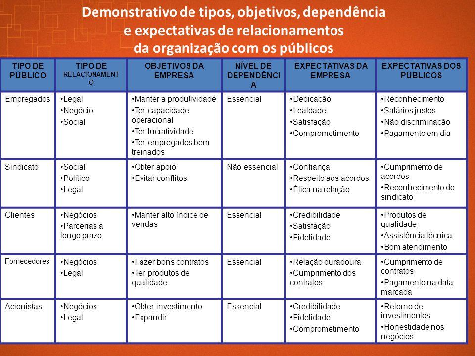 Demonstrativo de tipos, objetivos, dependência e expectativas de relacionamentos da organização com os públicos