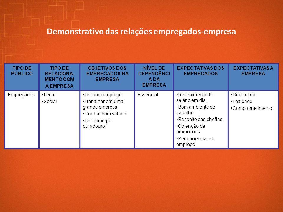 Demonstrativo das relações empregados-empresa