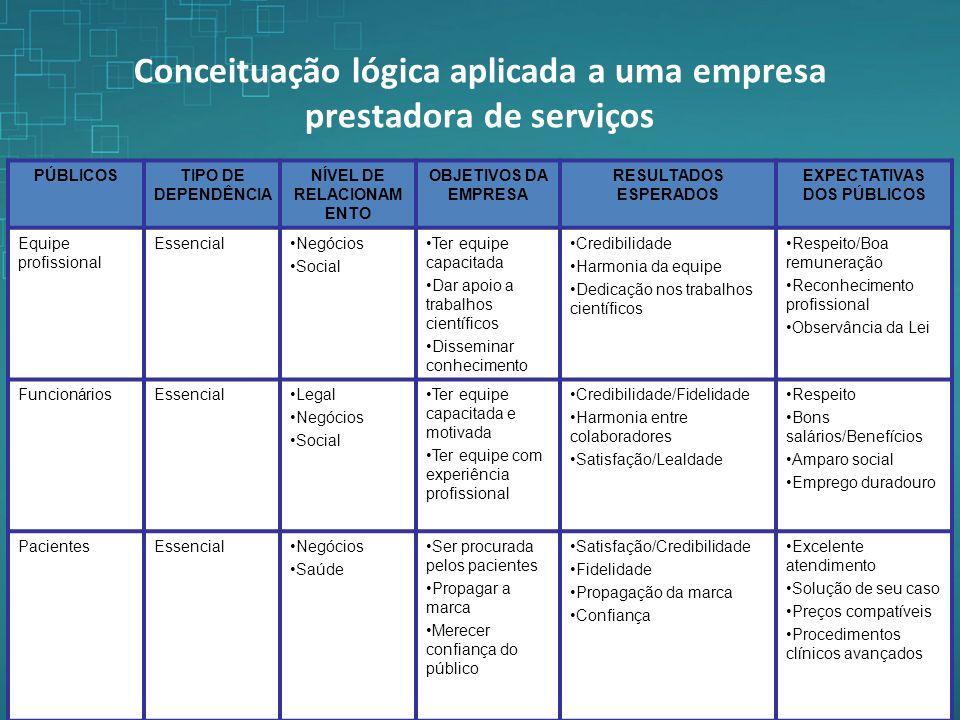 Conceituação lógica aplicada a uma empresa prestadora de serviços