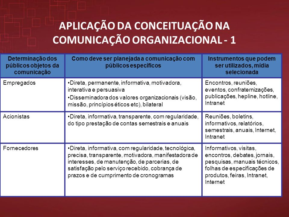 APLICAÇÃO DA CONCEITUAÇÃO NA COMUNICAÇÃO ORGANIZACIONAL - 1