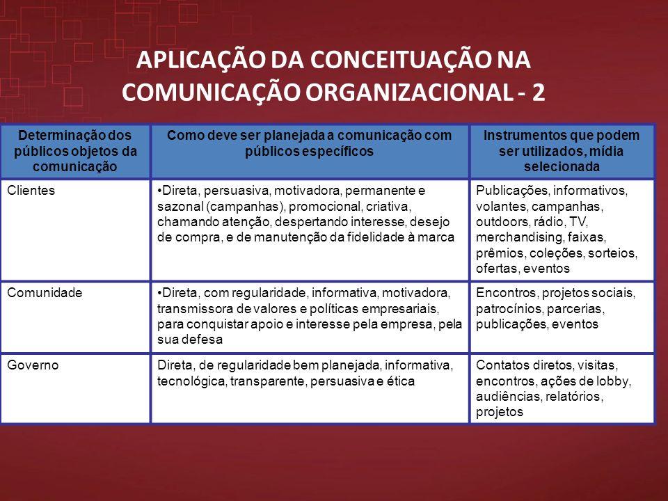 APLICAÇÃO DA CONCEITUAÇÃO NA COMUNICAÇÃO ORGANIZACIONAL - 2