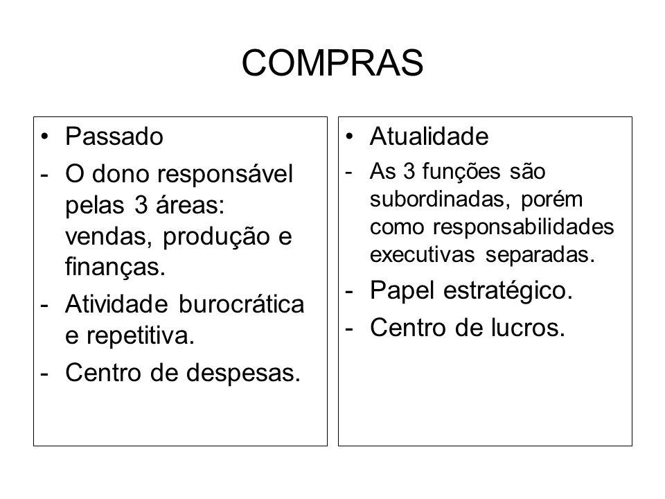 COMPRAS Passado. O dono responsável pelas 3 áreas: vendas, produção e finanças. Atividade burocrática e repetitiva.