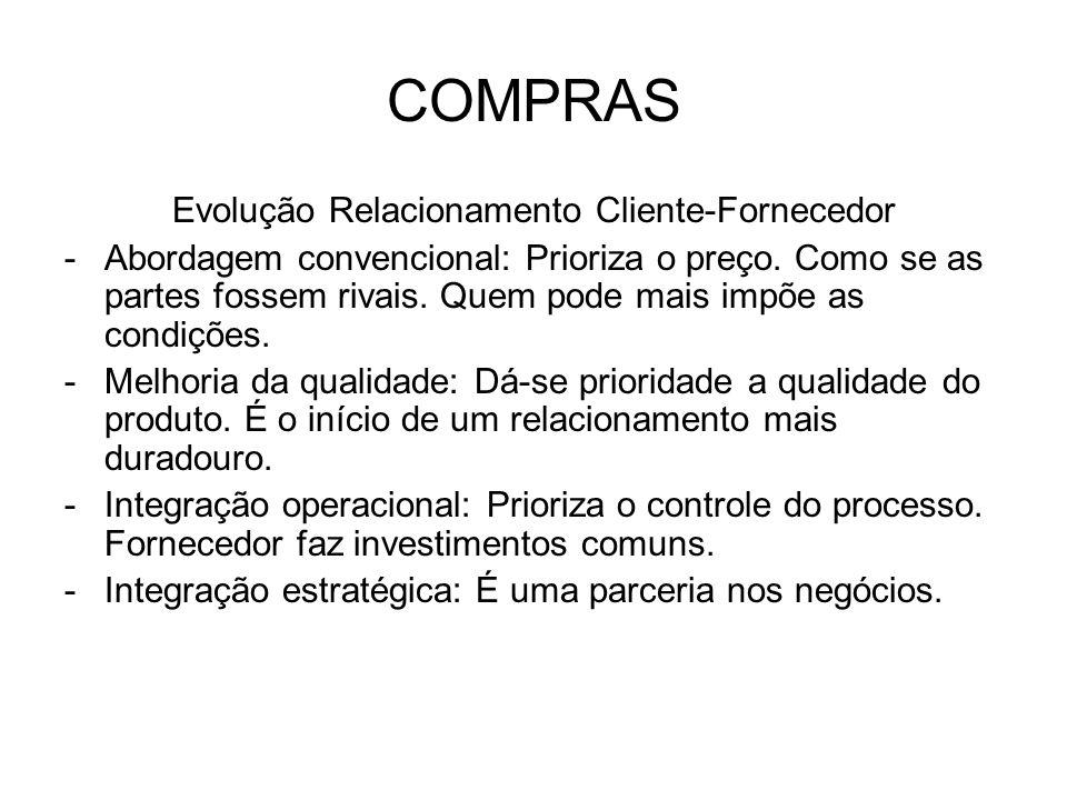 Evolução Relacionamento Cliente-Fornecedor