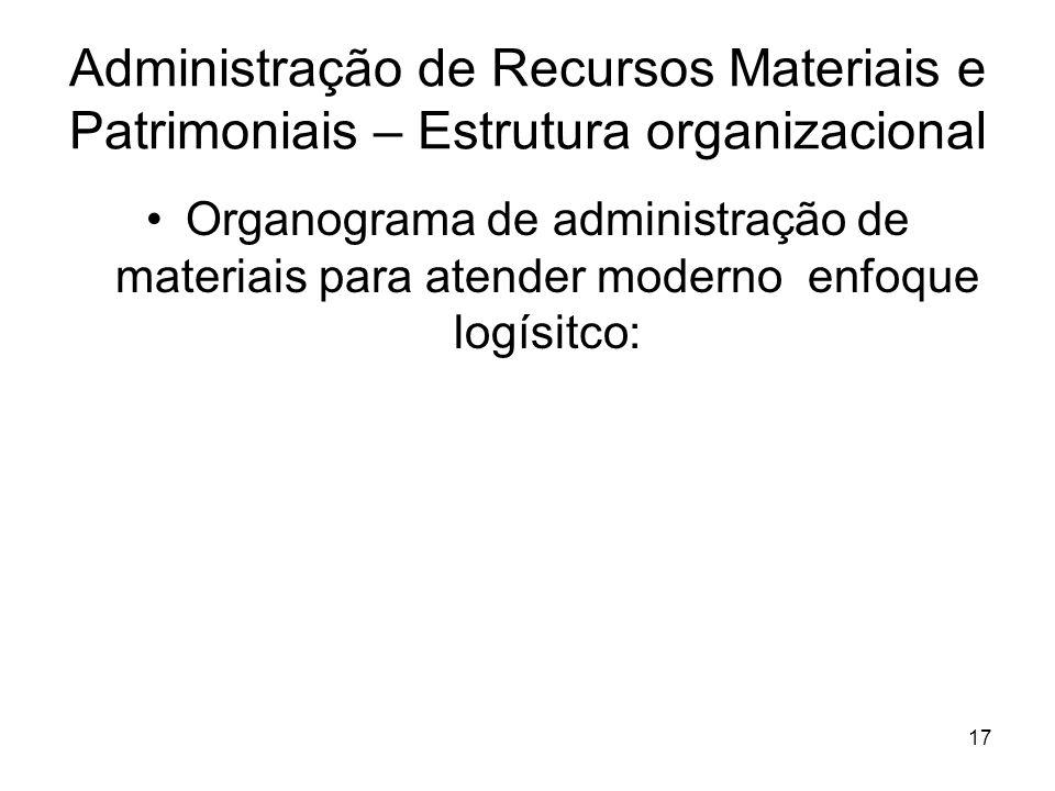 Administração de Recursos Materiais e Patrimoniais – Estrutura organizacional