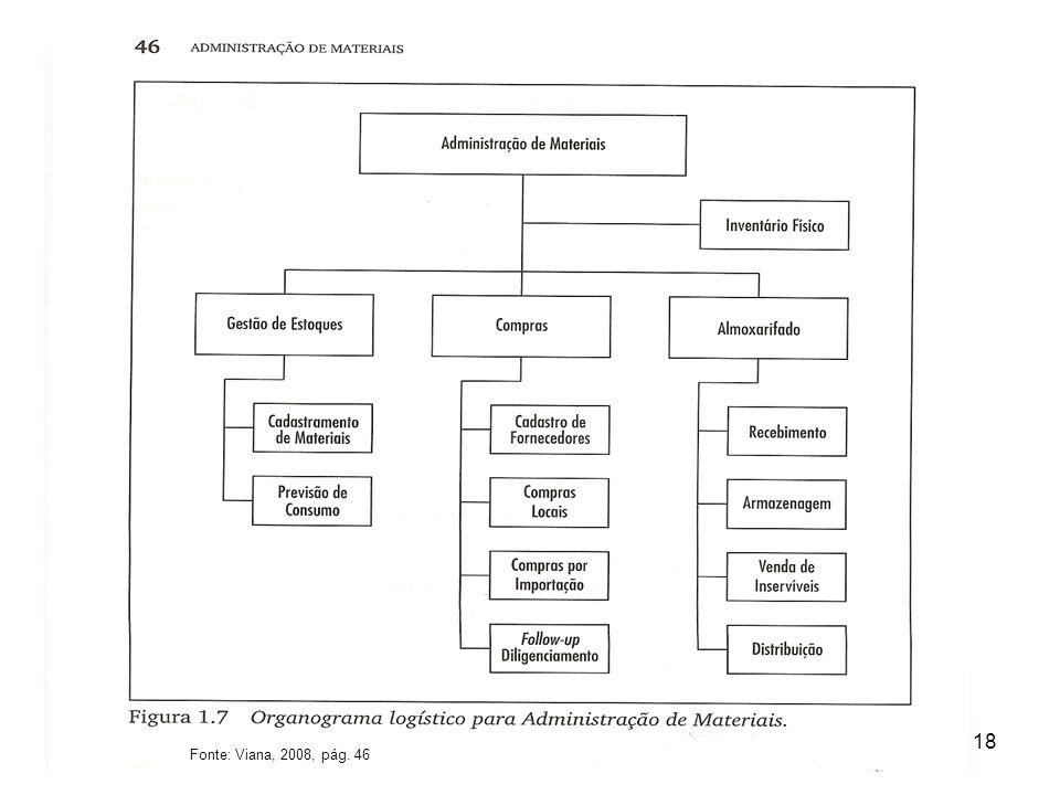 Fonte: Viana, 2008, pág. 46