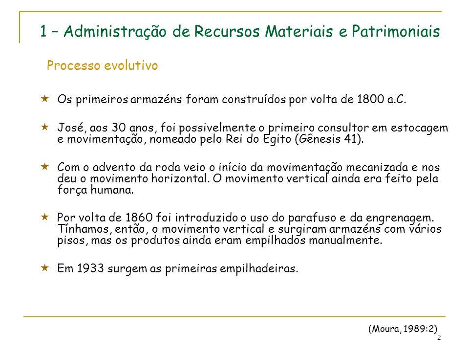 1 – Administração de Recursos Materiais e Patrimoniais