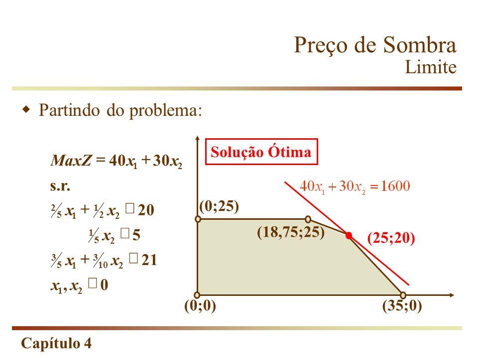 Preço de Sombra Limite Partindo do problema: 30 40 Max + = x Z s.r. 20