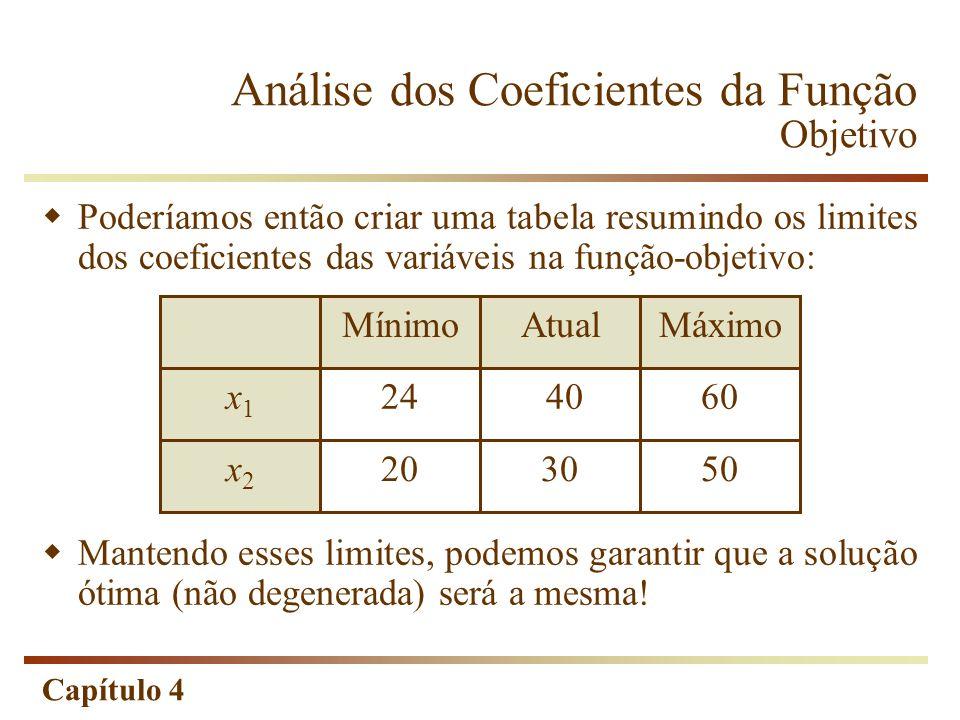 Análise dos Coeficientes da Função Objetivo