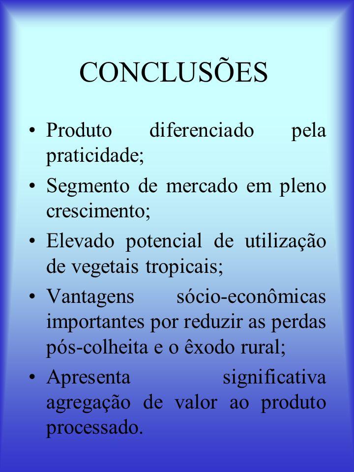 CONCLUSÕES Produto diferenciado pela praticidade;