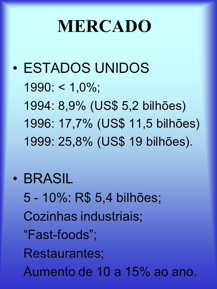 MERCADO ESTADOS UNIDOS BRASIL 1990: < 1,0%;