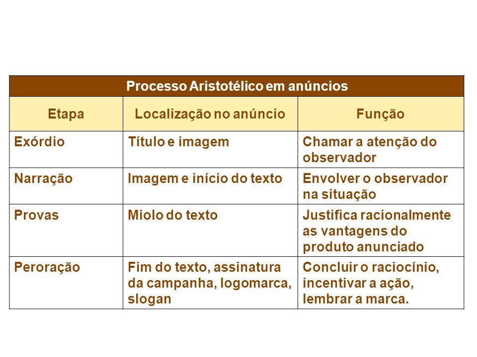 Processo Aristotélico em anúncios Localização no anúncio