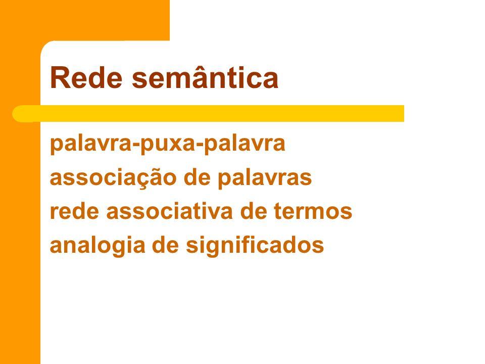 Rede semântica palavra-puxa-palavra associação de palavras