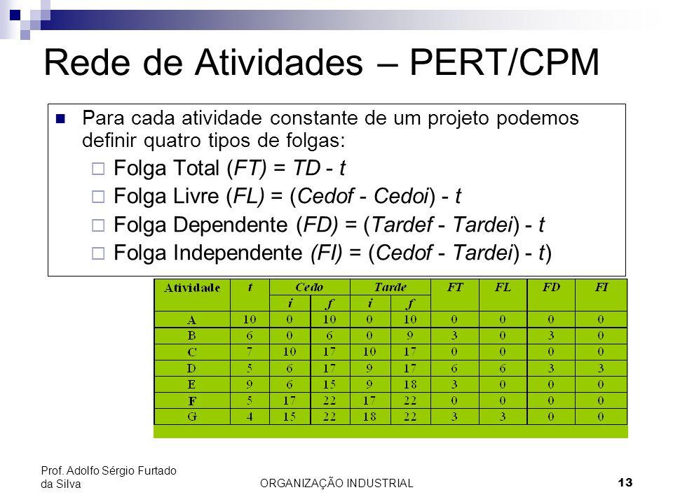 Rede de Atividades – PERT/CPM