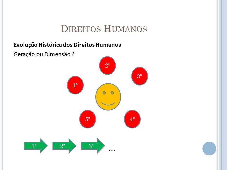 Direitos Humanos Evolução Histórica dos Direitos Humanos Geração ou Dimensão .... 2ª. 3ª. 1ª.