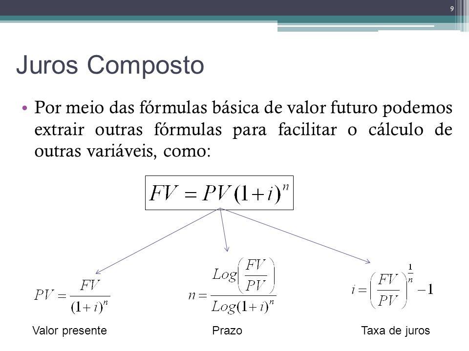 Juros Composto Por meio das fórmulas básica de valor futuro podemos extrair outras fórmulas para facilitar o cálculo de outras variáveis, como: