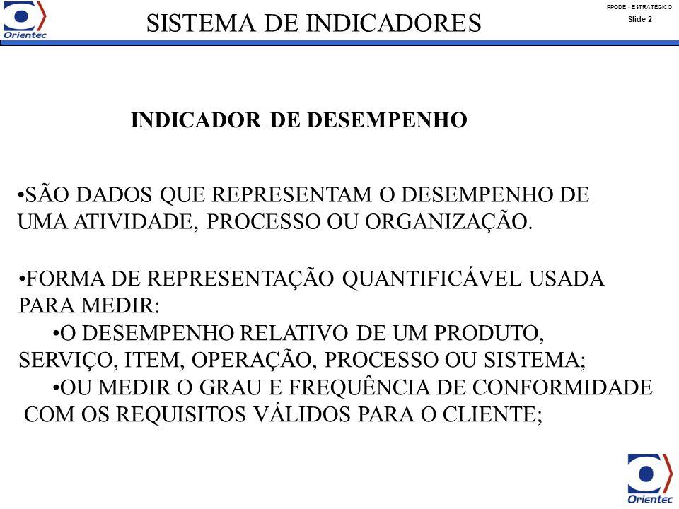 INDICADOR DE DESEMPENHO