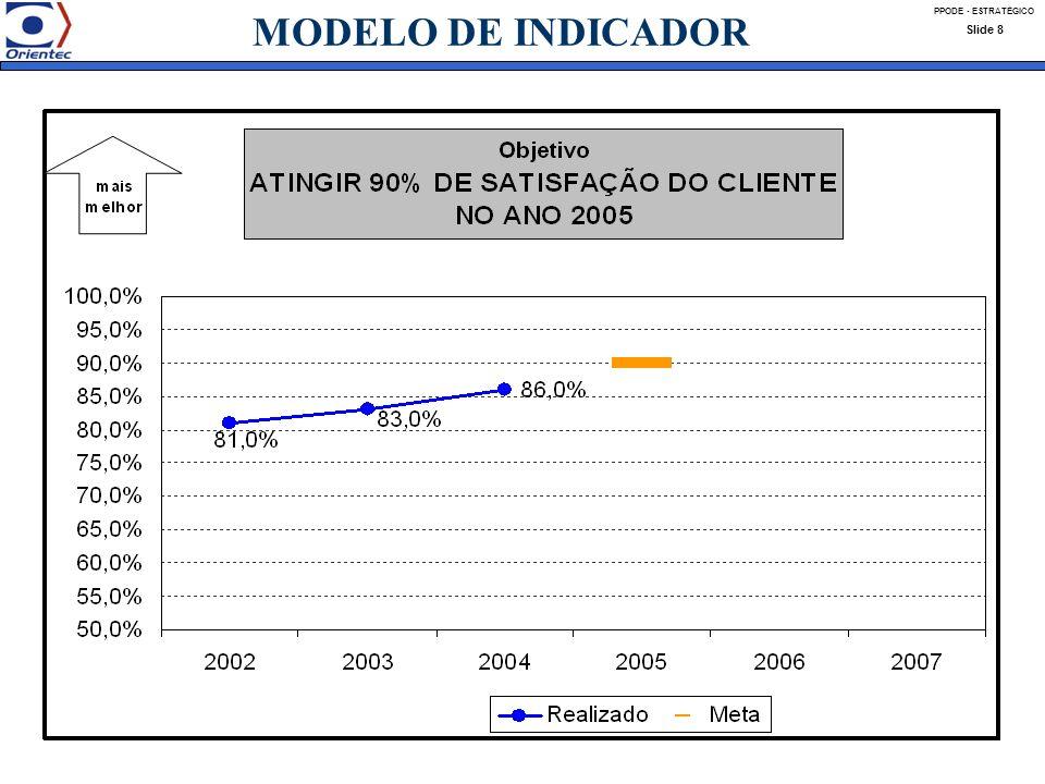 MODELO DE INDICADOR