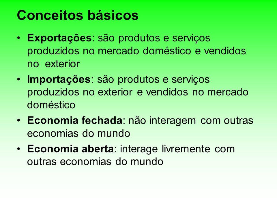 Conceitos básicos Exportações: são produtos e serviços produzidos no mercado doméstico e vendidos no exterior.