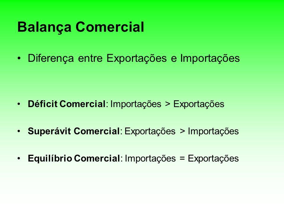 Balança Comercial Diferença entre Exportações e Importações