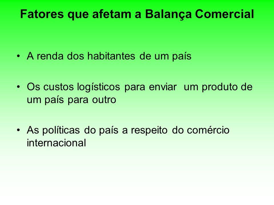 Fatores que afetam a Balança Comercial