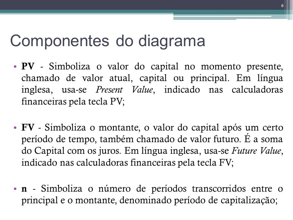 Componentes do diagrama