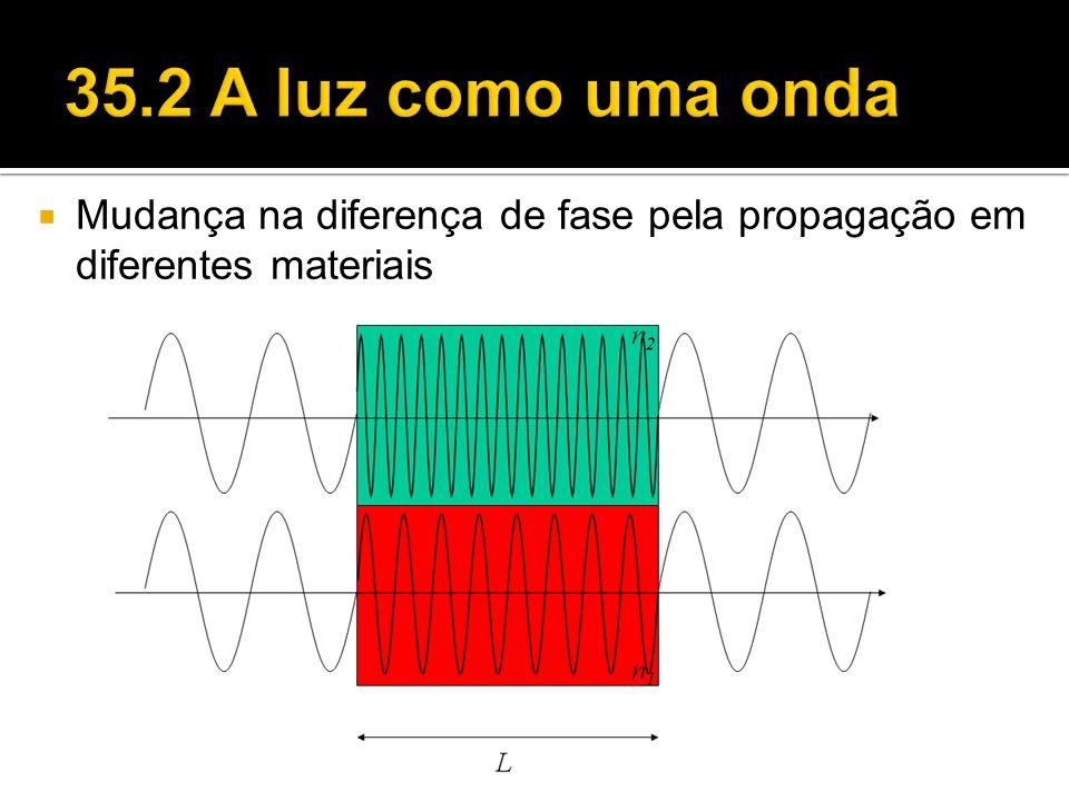 35.2 A luz como uma onda Mudança na diferença de fase pela propagação em diferentes materiais