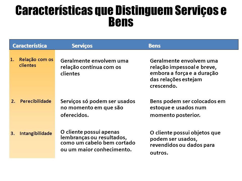 Características que Distinguem Serviços e Bens