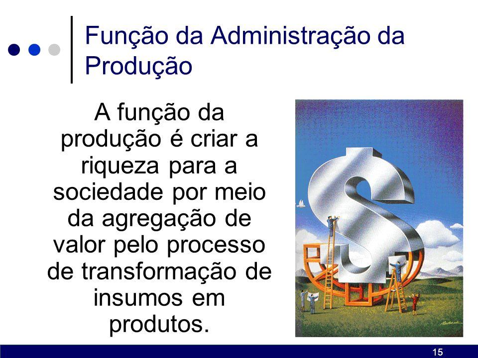 Função da Administração da Produção