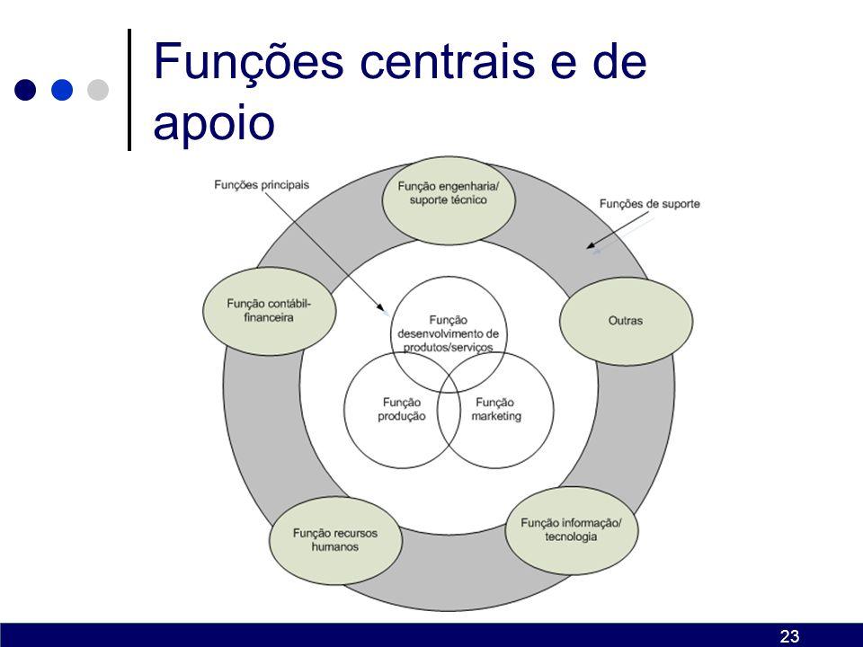 Funções centrais e de apoio