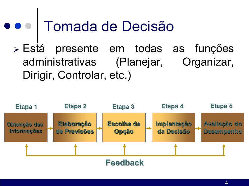 Tomada de Decisão Está presente em todas as funções administrativas (Planejar, Organizar, Dirigir, Controlar, etc.)